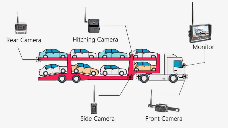 Auto Hauler Trailer Backup Camera Solution