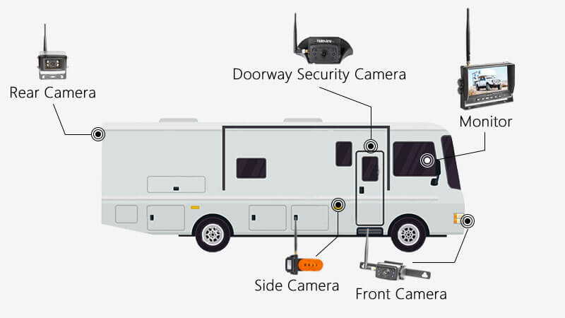 Class A Motorhome Backup Camera Solution