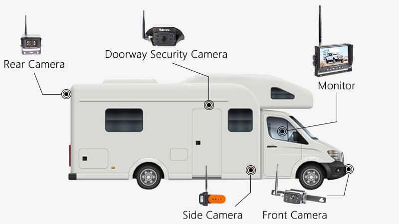 Class C Motorhome Backup Camera Solution