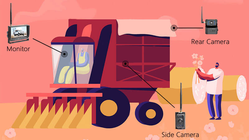 Cotton Picker Backup Camera Solution