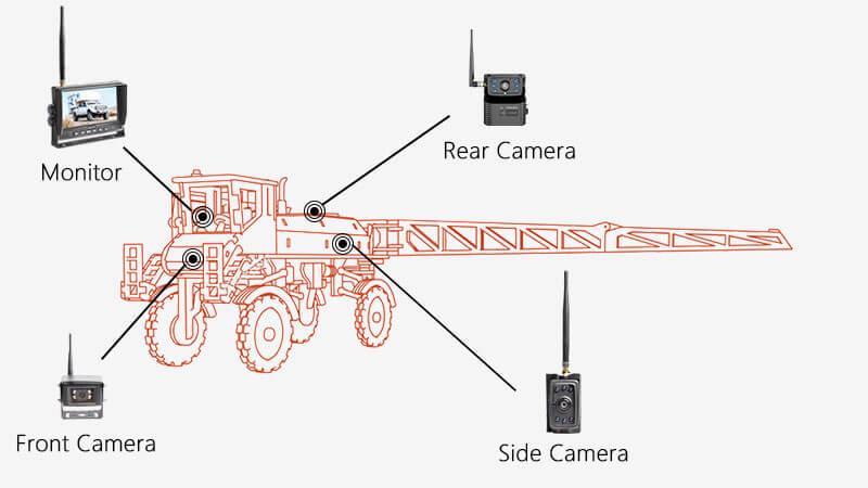 Crop Sprayer Backup Camera Solution