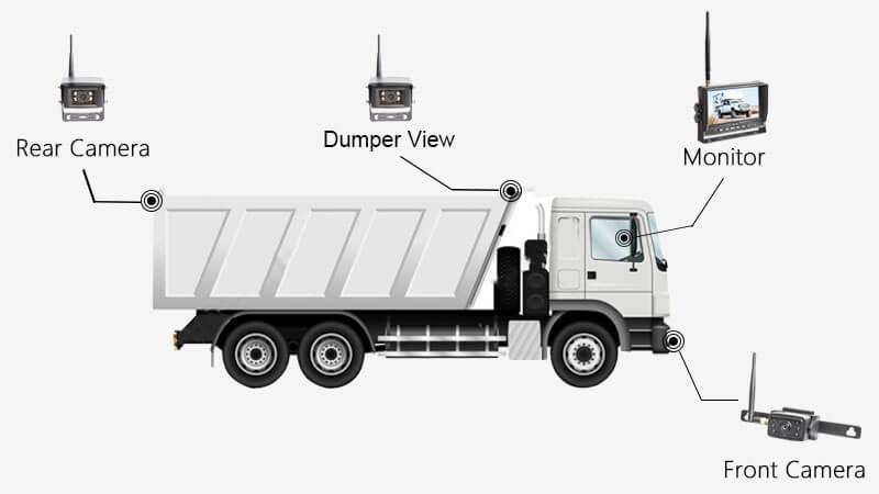 Dump Truck Backup Camera Solution