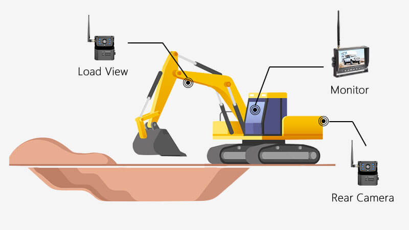 Excavator Backup Camera Solution