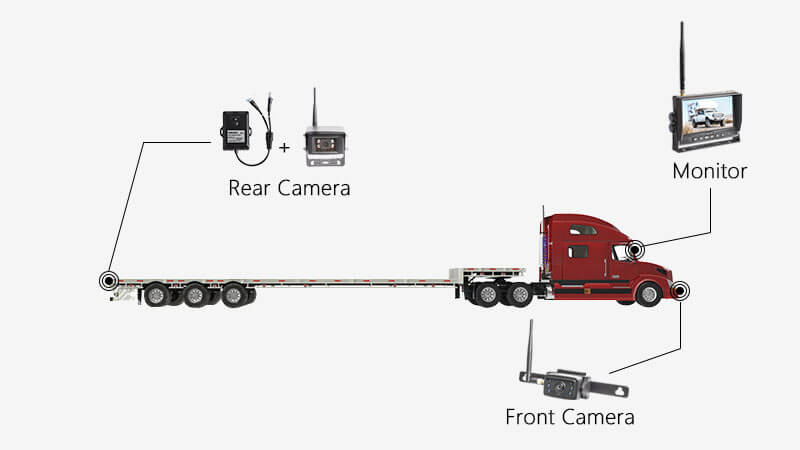 Flatbed Trailer Backup Camera Solution