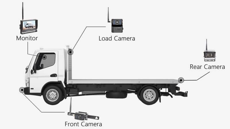 Flatbed Truck Backup Camera Solution