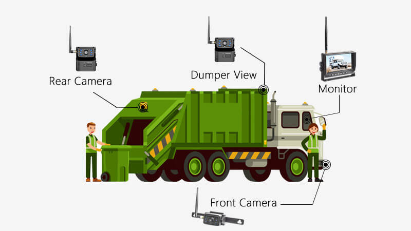 Garbage Truck Backup Camera Solution