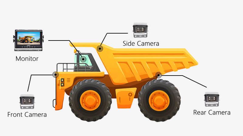Mining Backup Camera Solution