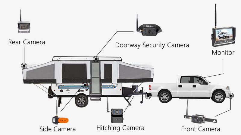 Pop up Camper Backup Camera Solution