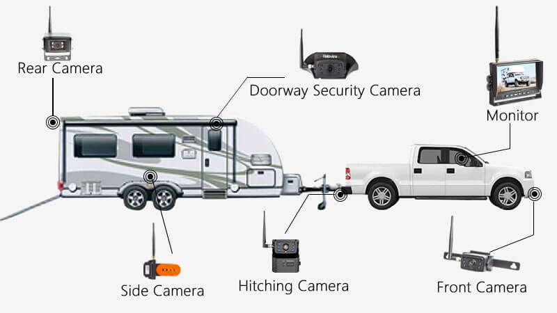 Toy Hauler Backup Camera Solution