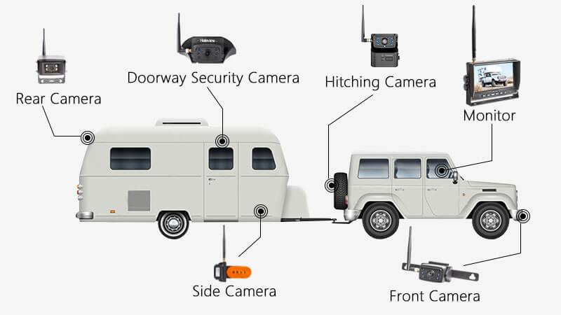 Travel Trailer Backup Camera Solution