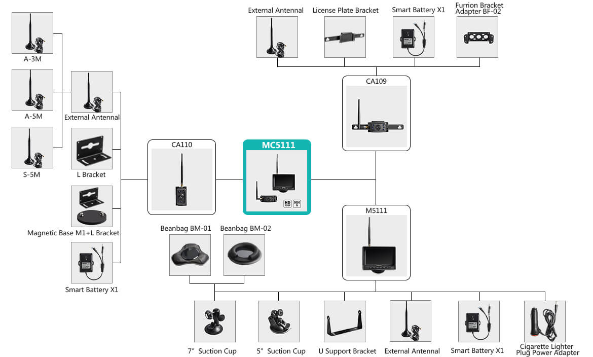 MC5111 Accessories matching guide