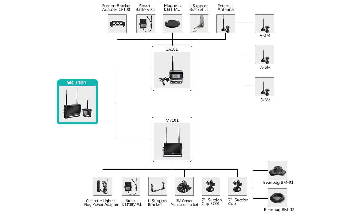 MC7101 Accessories matching guide